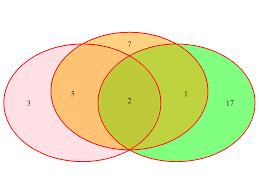Venn Diagram Example Venn Diagram In R 8 Examples Single Pairwise Tripple