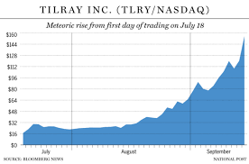 Staggering 800 Run Since Ipo Propels Tilray To Most