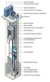 elevators types and classification part one electrical knowhow gear less traction elevators