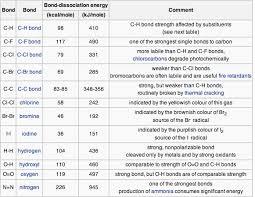 Energy Bond Chart Bond Energy And Enthalpy Boundless Chemistry