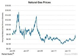 10 Year Chart Of Natural Gas Prices Gas Price Natural Gas Price Chart