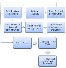 Writing Task 1 Flow Chart Sample Bedowntowndaytona Com