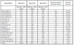 Semester Grade Chart Palm Beach County Legal Services Reports On Progress August 2014