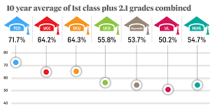 First Class Honours Dcu Ucc Award More Firsts In New Indicator Of Grade Inflation