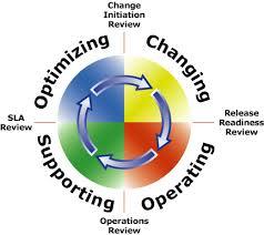 microsoft operations framework exchange help microsoft operations framework cycle