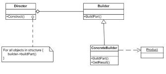 Wikipedia Builder Builder Wikipedia