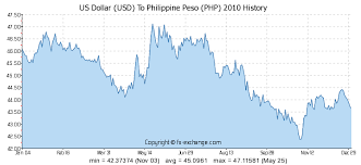 Usd To Php Exchange Rate History Chart Us Dollar Usd To Philippine Peso Php History Foreign