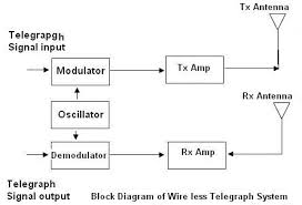 wireless telegraphy wire less telegraphy system block diagram