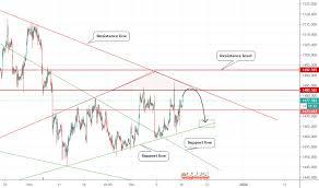 Gold Chart Live Forex Xauusd Chart Gold Spot Us Dollar Price Tradingview