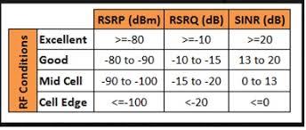 Rssi Chart Understanding Lte Signal Strength Values Digi International