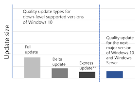 Windows 10 Version Comparison Chart Microsoft Is Working Reducing The Size On Monthly Updates