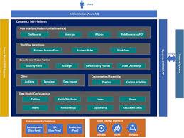 Dynamics 365 For Grants Management Prashanth