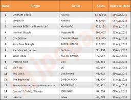 Charts August 2012 Oricon Reveals Monthly Singles And Albums Charts August