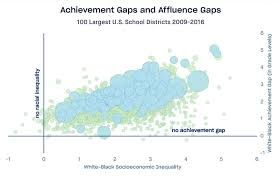 What Explains White Black Differences In Average Test Scores