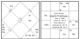 Pramukh Swami Birth Chart Swami Prabhupada Birth Chart Swami Prabhupada Kundli