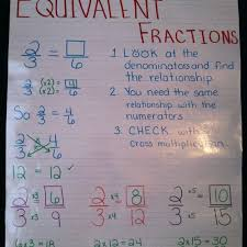 Equivalent Fractions Anchor Chart 4th Grade Fractions Lessons Tes Teach