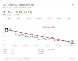 Jcpenney Stock Quote Awesome JC Penney A Margin Expansion Story In Progress JC Penney