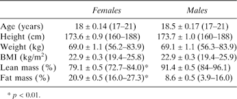 Males Have Larger Skeletal Size And Bone Mass Than Females