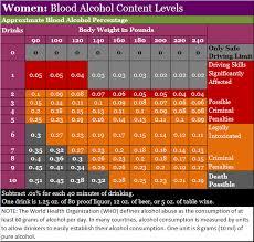 Blood Alcohol Level Symptoms Chart Bac Blood Alcohol Content Concentration As A Percent