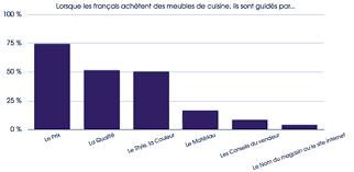 Planetoscope Statistiques Ventes De Cuisines équipées En France