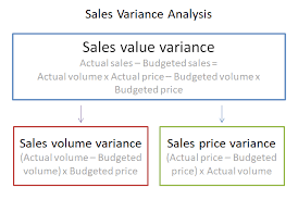 Variance Formula Sales Variance Analysis In Accounting Double Entry Bookkeeping
