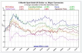 Currency Wars Which Currency Played Out Best For Gold