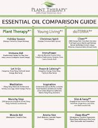 Essential Oils Chart Printable Essential Oil Charts Pdf Bedowntowndaytona Com
