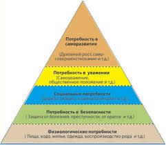 Психологические потребности курсовая закачать Название психологические потребности курсовая