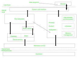 Chmod Chart Introduction To Unix System Geeksforgeeks