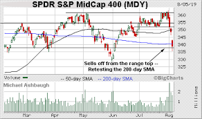 Price And Volume Charts Charting A Damaging August Downdraft S P 500 Violates Major