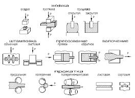 Реферат Обработка металлов давлением ru Упругая и пластическая деформация металлов