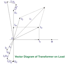 theory of transformer on load and no load operation electrical4u vector diagram of transformer