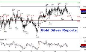 Spot Silver Day Trading Range Sell On Rise Trend Down