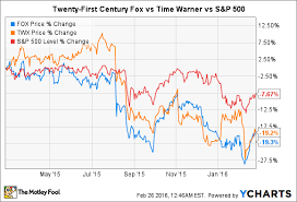 A 5 Minute Guide To Twenty First Century Fox Stock The