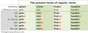 the present tense forms of gehen are regular the other three verbs demonstrate slight variations you should be aware of these are elucidated below