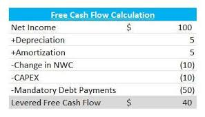 amortizing bond discount levered free cash flow calculation wall street oasis