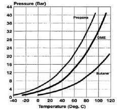 Vapor Pressure Characteristics Of Various Fuels 7 Dme Has