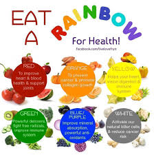 Rainbow Fruits And Vegetables Chart Lesson Plan Vegetables And Fruits