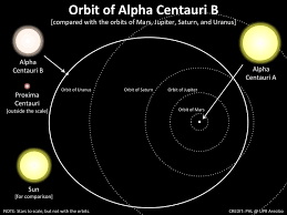 Image result for images alpha centauri