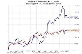 Baidu Stock Quote