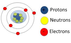 Structure Of Atom Atomic Structure Polytechnic Hub