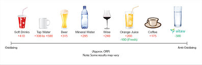 Orp Chart Alkaline Water Orp Ph