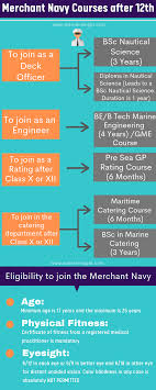 Joining The Merchant Navy After Class 12th In India