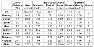 Planet Diameter Chart All Pictures And Information About Charts Of New Planets