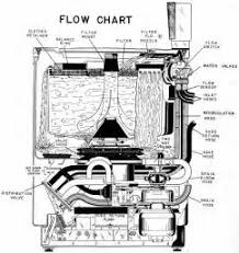 similiar ge washing machine wiring diagram keywords samsung air conditioner wiring diagram samsung circuit diagrams