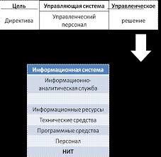 Информационные ресурсы органов местного самоуправления как объект  Информационные ресурсы органов местного самоуправления как объект управления диплом