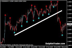 Arrows Signals Metatrader 4 Indicator