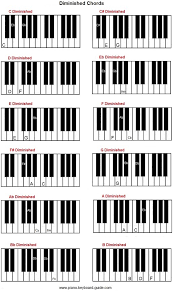 Piano Chords Inversions Chart Luxury Chord Inversions Piano