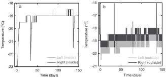 Snow isotope diffusion rates measured in a laboratory experiment