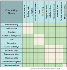 Dissimilar Metals Chart Corrosion Control Part Nine